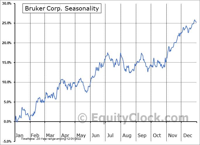 Bruker Corporation Seasonal Chart