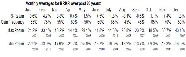 Monthly Seasonal Bruker Corp. (NASD:BRKR)