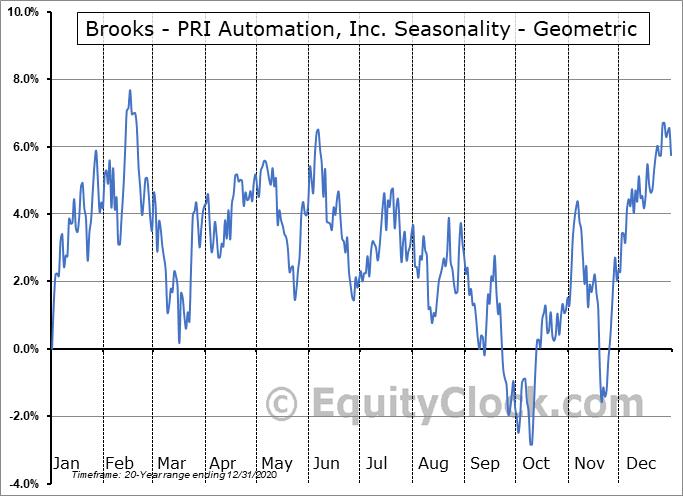 Brooks - PRI Automation, Inc. (NASD:BRKS) Seasonality