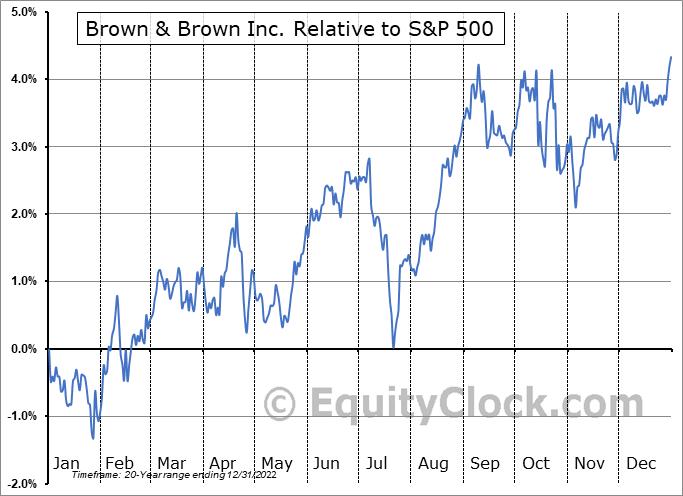 BRO Relative to the S&P 500