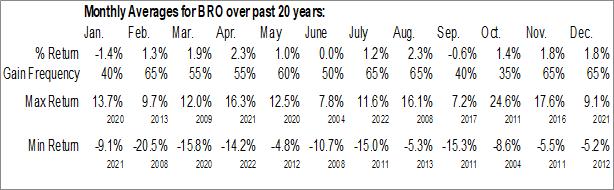 Monthly Seasonal Brown & Brown Inc. (NYSE:BRO)