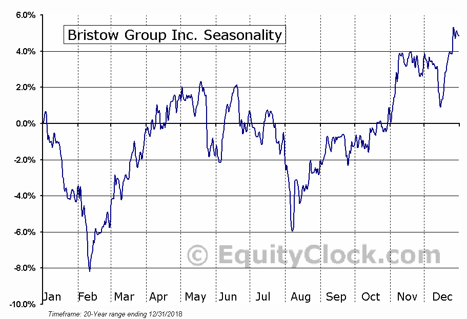 Bristow Group Inc. (NYSE:BRS) Seasonal Chart