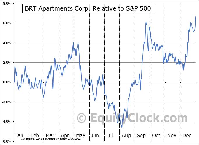 BRT Relative to the S&P 500
