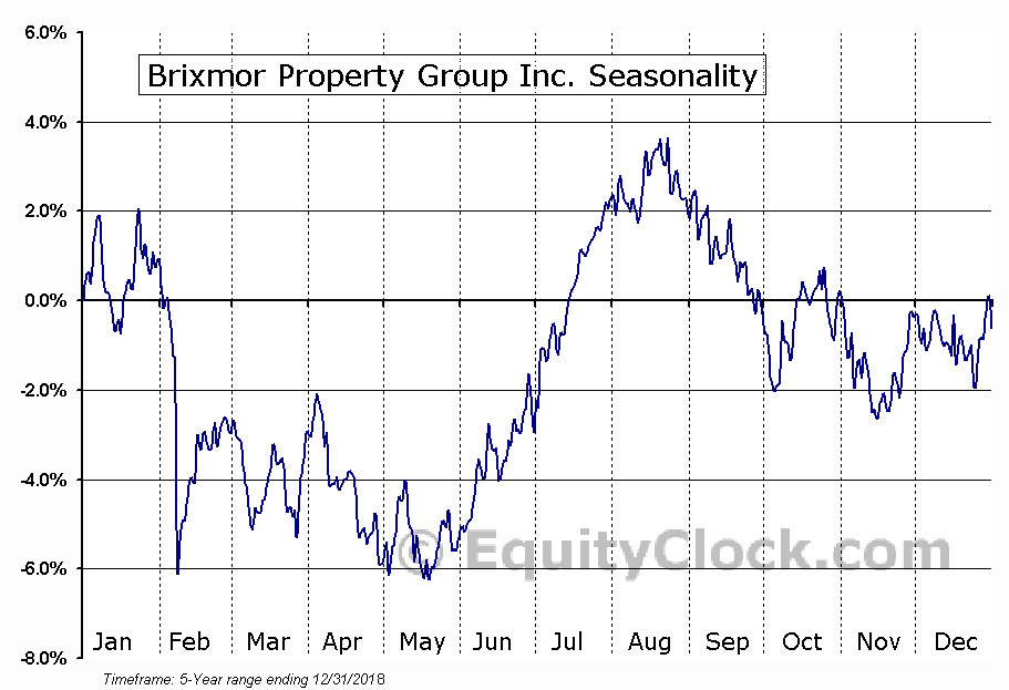 Brixmor Property Group Inc. (NYSE:BRX) Seasonal Chart