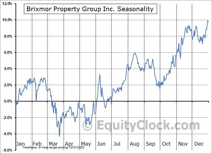 Brixmor Property Group Inc. (NYSE:BRX) Seasonal Chart