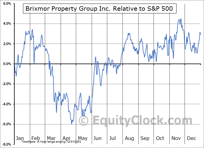 BRX Relative to the S&P 500
