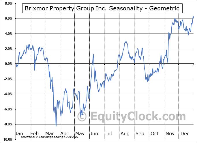 Brixmor Property Group Inc. (NYSE:BRX) Seasonality