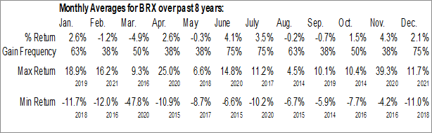 Monthly Seasonal Brixmor Property Group Inc. (NYSE:BRX)