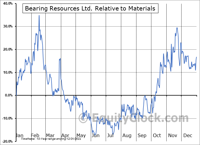 BRZ.V Relative to the Sector