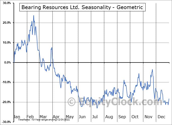 Bearing Resources Ltd. (TSXV:BRZ.V) Seasonality