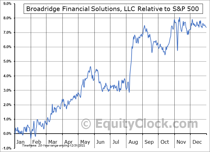 BR Relative to the S&P 500