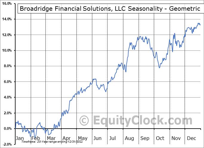 Broadridge Financial Solutions, LLC (NYSE:BR) Seasonality