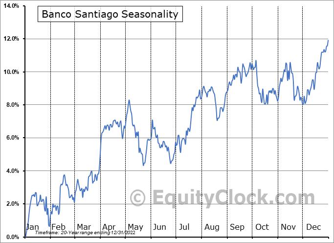 Banco Santander Chile Seasonal Chart