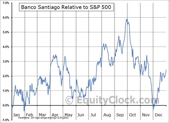 BSAC Relative to the S&P 500