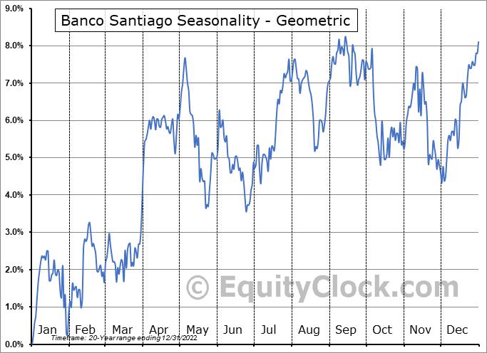 Banco Santiago (NYSE:BSAC) Seasonality