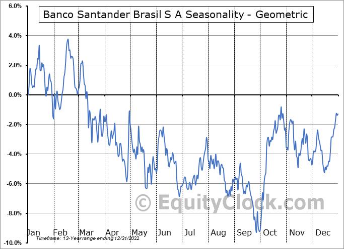 Banco Santander Brasil S A (NYSE:BSBR) Seasonality