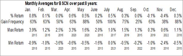 Monthly Seasonal Invesco BulletShares 2023 Corporate Bond ETF (NASD:BSCN)