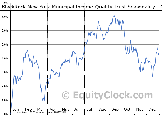 BlackRock New York Municipal Income Quality Trust (NYSE:BSE) Seasonality
