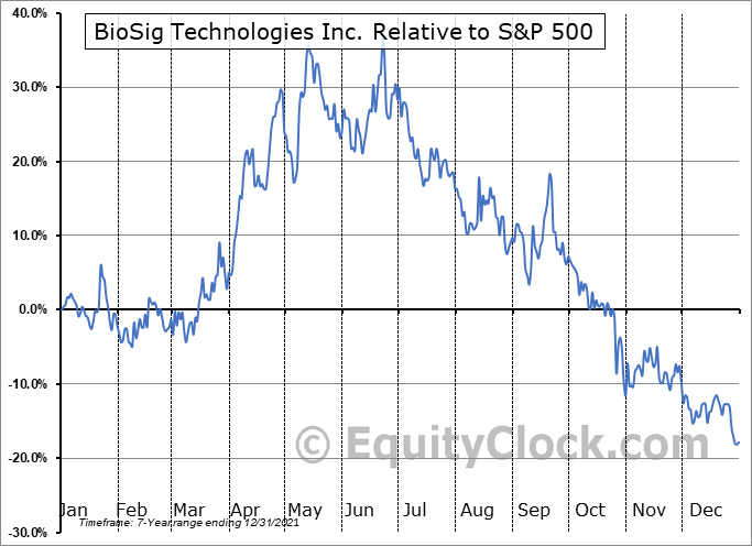 BSGM Relative to the S&P 500