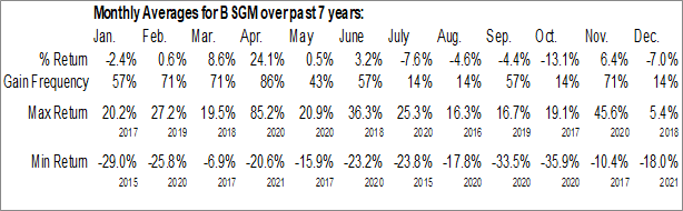 Monthly Seasonal BioSig Technologies Inc. (NASD:BSGM)