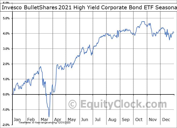 Invesco BulletShares 2021 High Yield Corporate Bond ETF (NASD:BSJL) Seasonality