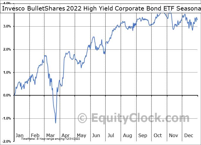 Invesco BulletShares 2022 High Yield Corporate Bond ETF (NASD:BSJM) Seasonality