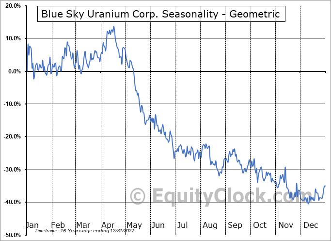 Blue Sky Uranium Corp. (TSXV:BSK.V) Seasonality