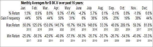 Monthly Seasonal Blue Sky Uranium Corp. (TSXV:BSK.V)