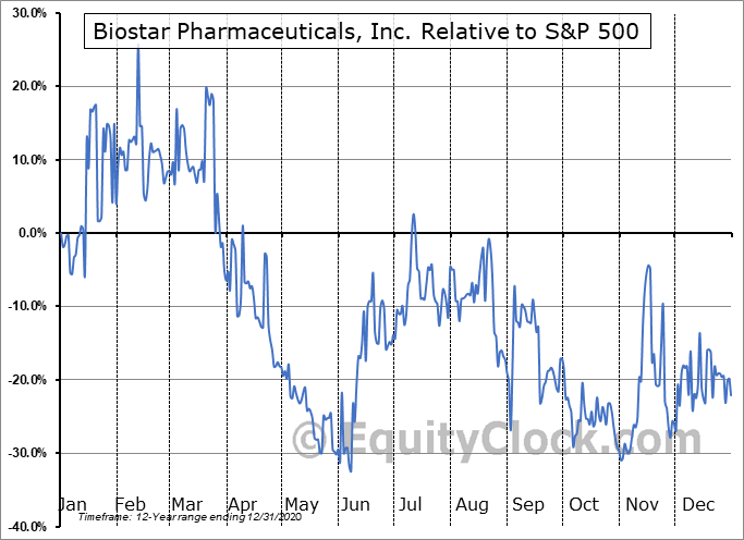 BSPM Relative to the S&P 500