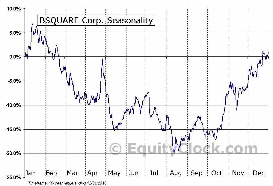 BSQUARE Corp. (NASD:BSQR) Seasonal Chart