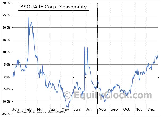 BSQUARE Corp. (NASD:BSQR) Seasonality
