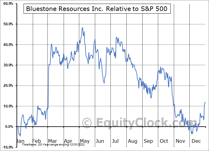BSR.V Relative to the S&P 500