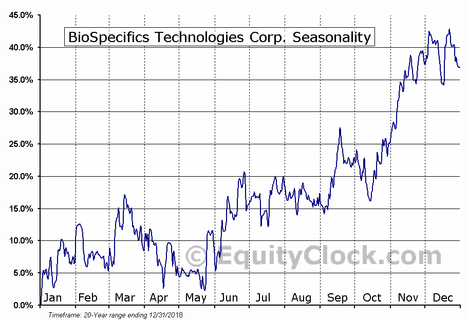 BioSpecifics Technologies Corp. (NASD:BSTC) Seasonal Chart