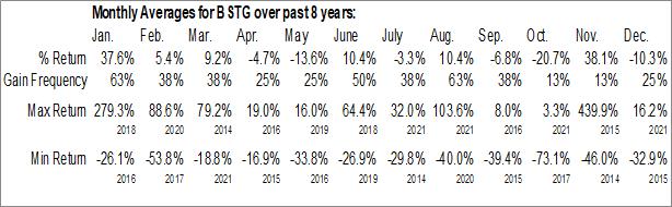 Monthly Seasonal Biostage, Inc. (OTCMKT:BSTG)