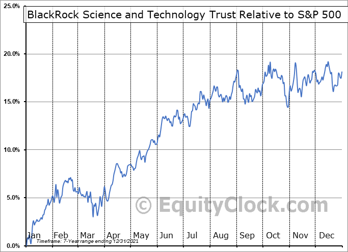 BST Relative to the S&P 500