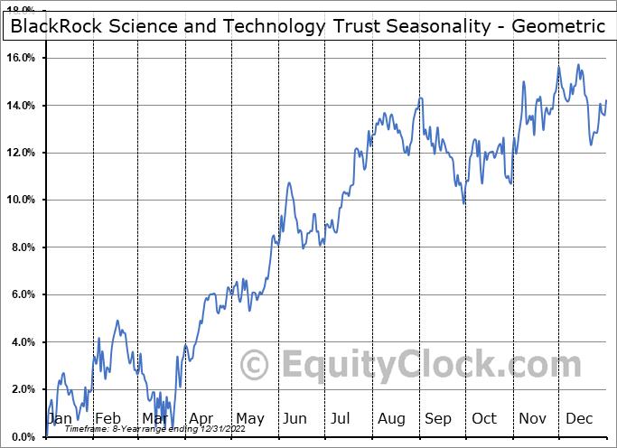 BlackRock Science and Technology Trust (NYSE:BST) Seasonality