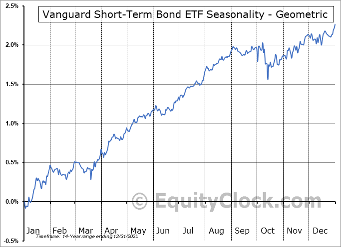 Vanguard Short-Term Bond ETF (NYSE:BSV) Seasonality