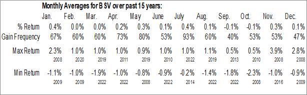 Monthly Seasonal Vanguard Short-Term Bond ETF (NYSE:BSV)