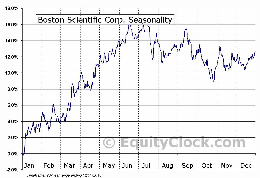 Boston Scientific Corporation (NYSE:BSX) Seasonal Chart