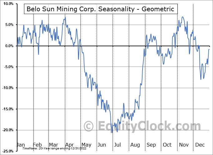 Belo Sun Mining Corp. (TSE:BSX.TO) Seasonality
