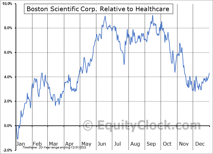BSX Relative to the Sector