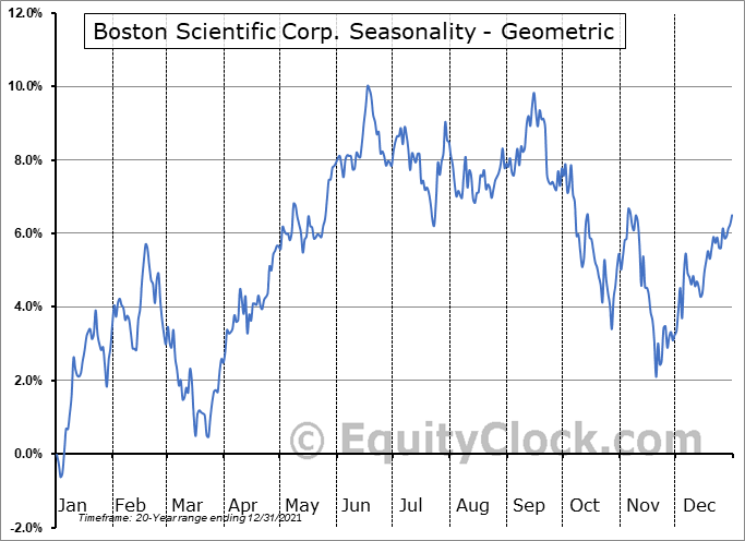 Boston Scientific Corp. (NYSE:BSX) Seasonality