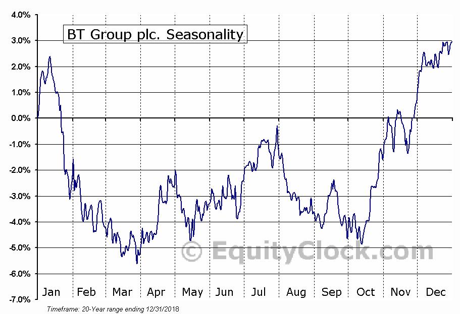BT Group plc. (NYSE:BT) Seasonal Chart