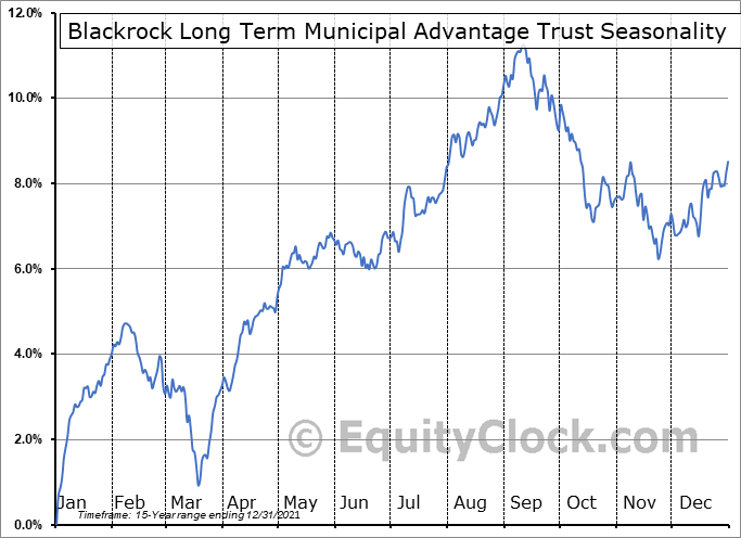 Blackrock Long Term Municipal Advantage Trust (NYSE:BTA) Seasonal Chart