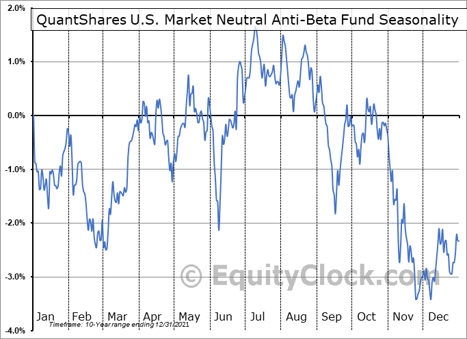 QuantShares U.S. Market Neutral Anti-Beta Fund (NYSE:BTAL) Seasonal Chart