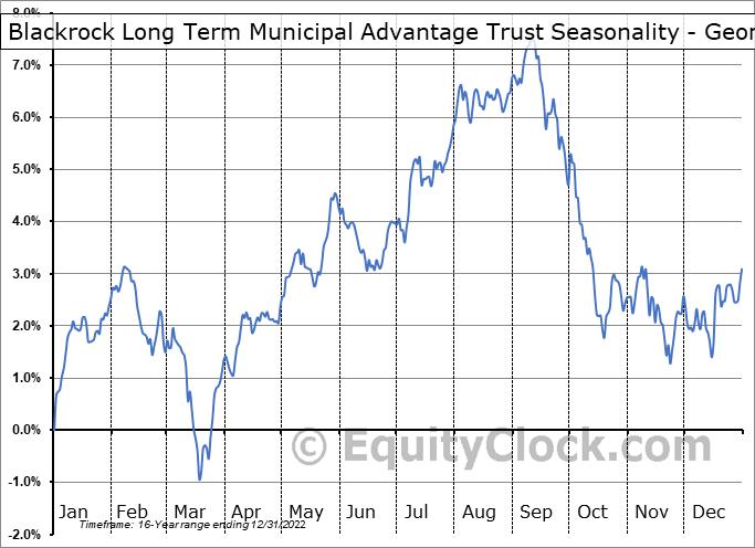 Blackrock Long Term Municipal Advantage Trust (NYSE:BTA) Seasonality