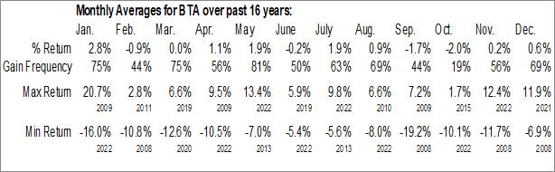 Monthly Seasonal Blackrock Long Term Municipal Advantage Trust (NYSE:BTA)