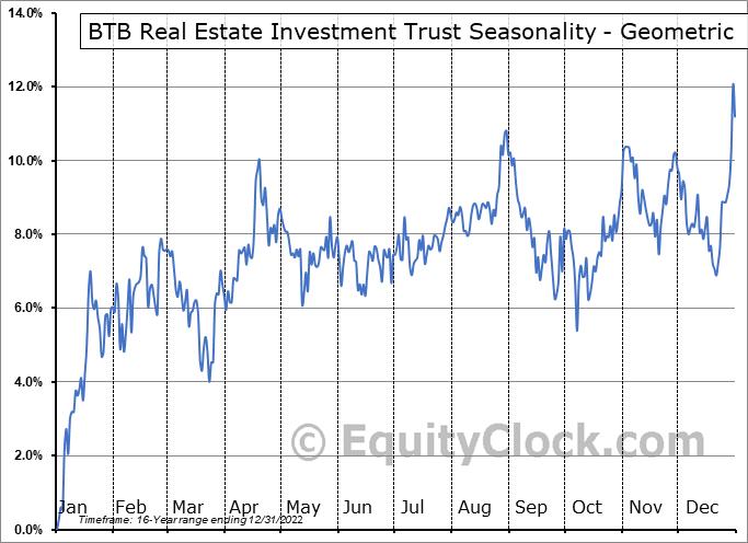 BTB Real Estate Investment Trust (TSE:BTB/UN.TO) Seasonality