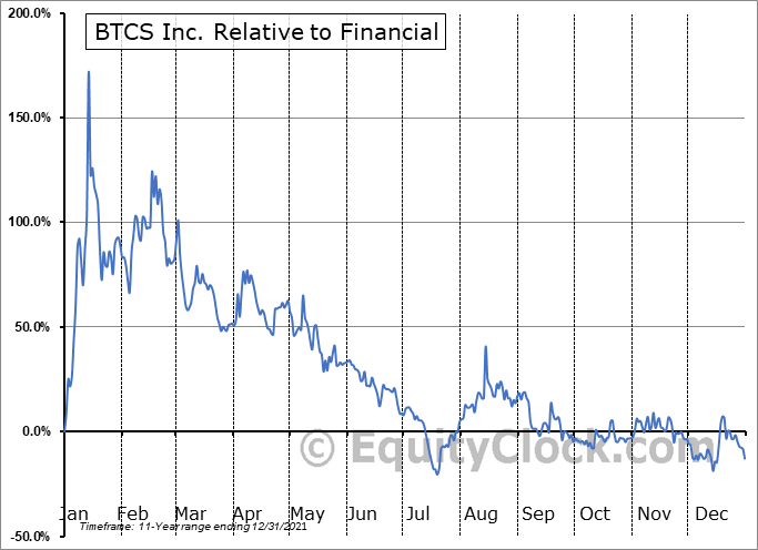 BTCS Relative to the Sector