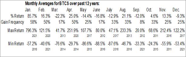 Monthly Seasonal BTCS Inc. (OTCMKT:BTCS)